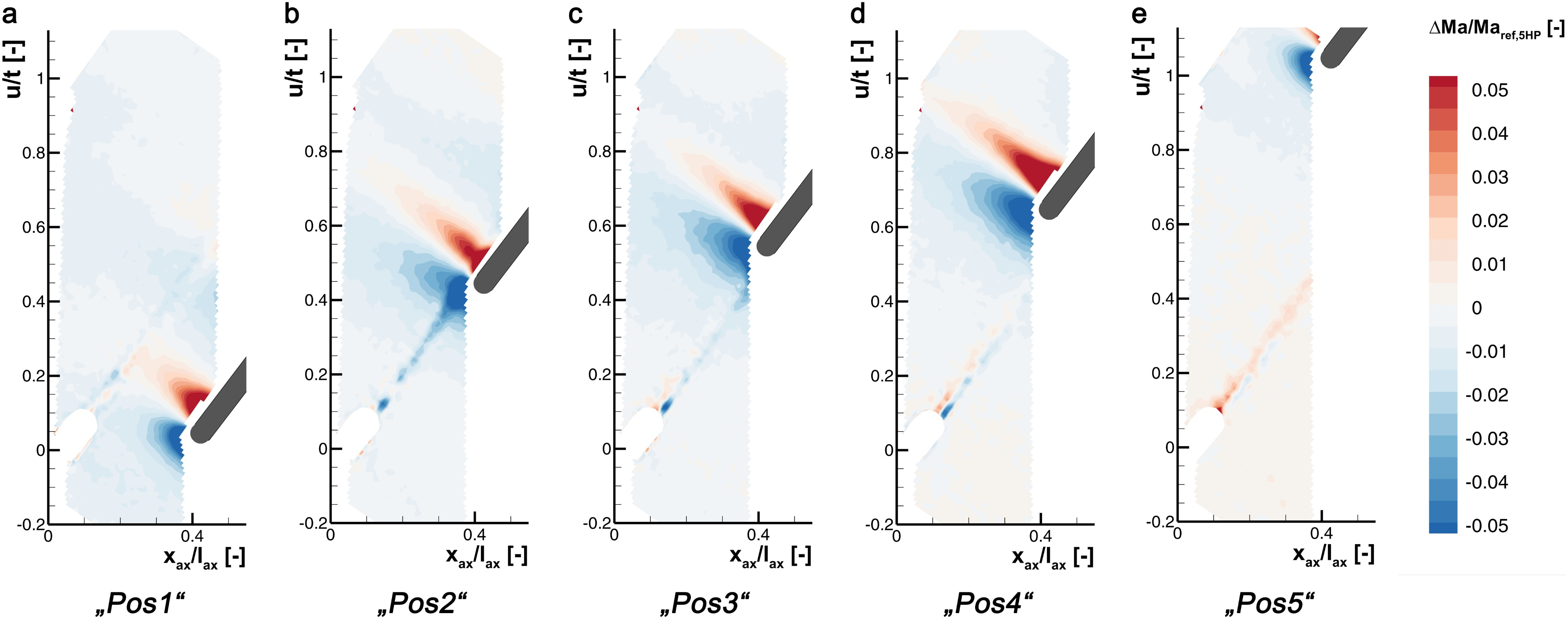 On the challenge of five-hole-probe measurements at high